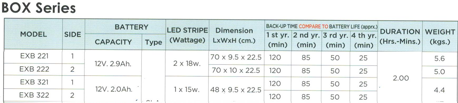 กล่องไฟทางหนีไฟ กล่องไฟทางออก EXB221, EXB222, EXB321, EXB322, Box LED Series (Exit Sign Lighting Max Bright C.E.E.)